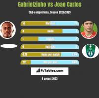Gabrielzinho vs Joao Carlos h2h player stats