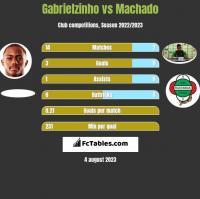 Gabrielzinho vs Machado h2h player stats