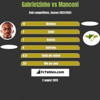Gabrielzinho vs Manconi h2h player stats