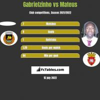 Gabrielzinho vs Mateus h2h player stats