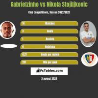 Gabrielzinho vs Nikola Stojiljkovic h2h player stats