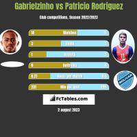 Gabrielzinho vs Patricio Rodriguez h2h player stats