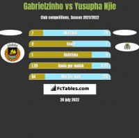Gabrielzinho vs Yusupha Njie h2h player stats