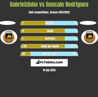 Gabrielzinho vs Goncalo Rodrigues h2h player stats