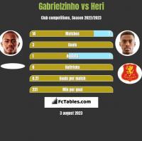 Gabrielzinho vs Heri h2h player stats