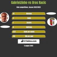 Gabrielzinho vs Uros Racic h2h player stats