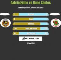 Gabrielzinho vs Nuno Santos h2h player stats