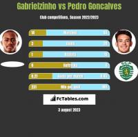 Gabrielzinho vs Pedro Goncalves h2h player stats