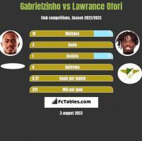 Gabrielzinho vs Lawrance Ofori h2h player stats