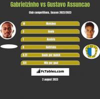 Gabrielzinho vs Gustavo Assuncao h2h player stats