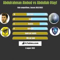 Abdulrahman Alobud vs Abdullah Otayf h2h player stats