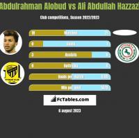 Abdulrahman Alobud vs Ali Abdullah Hazzazi h2h player stats
