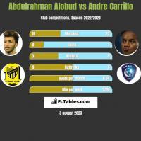 Abdulrahman Alobud vs Andre Carrillo h2h player stats