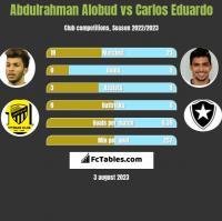 Abdulrahman Alobud vs Carlos Eduardo h2h player stats