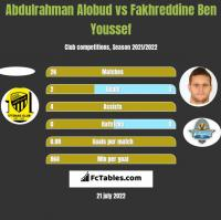 Abdulrahman Alobud vs Fakhreddine Ben Youssef h2h player stats