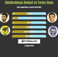 Abdulrahman Alobud vs Farley Rosa h2h player stats