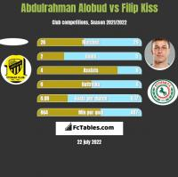 Abdulrahman Alobud vs Filip Kiss h2h player stats