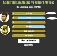 Abdulrahman Alobud vs Gilbert Alvarez h2h player stats