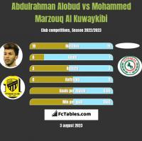 Abdulrahman Alobud vs Mohammed Marzouq Al Kuwaykibi h2h player stats