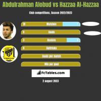 Abdulrahman Alobud vs Hazzaa Al-Hazzaa h2h player stats