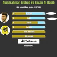 Abdulrahman Alobud vs Hasan Al-Habib h2h player stats