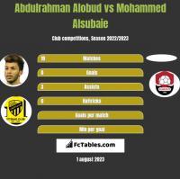 Abdulrahman Alobud vs Mohammed Alsubaie h2h player stats