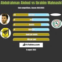 Abdulrahman Alobud vs Ibrahim Mahnashi h2h player stats