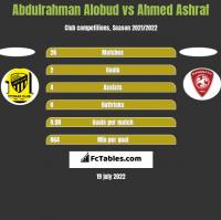 Abdulrahman Alobud vs Ahmed Ashraf h2h player stats