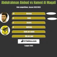 Abdulrahman Alobud vs Hamed Al Maqati h2h player stats