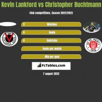 Kevin Lankford vs Christopher Buchtmann h2h player stats