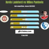 Kevin Lankford vs Milos Pantovic h2h player stats