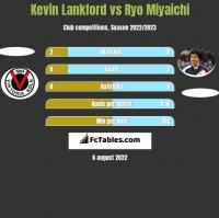 Kevin Lankford vs Ryo Miyaichi h2h player stats