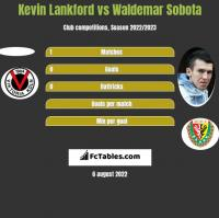 Kevin Lankford vs Waldemar Sobota h2h player stats