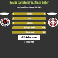 Kevin Lankford vs Ersin Zehir h2h player stats