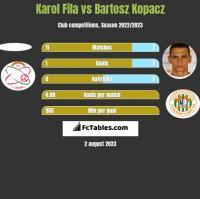 Karol Fila vs Bartosz Kopacz h2h player stats