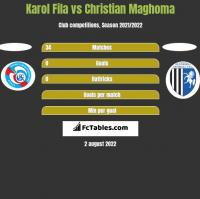 Karol Fila vs Christian Maghoma h2h player stats