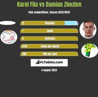 Karol Fila vs Damian Zbozien h2h player stats