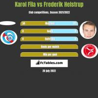 Karol Fila vs Frederik Helstrup h2h player stats