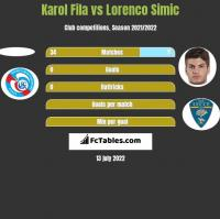 Karol Fila vs Lorenco Simic h2h player stats