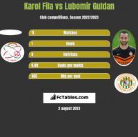Karol Fila vs Lubomir Guldan h2h player stats