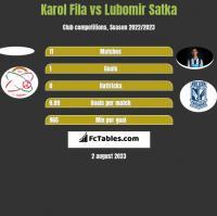 Karol Fila vs Lubomir Satka h2h player stats