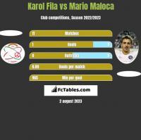 Karol Fila vs Mario Maloca h2h player stats