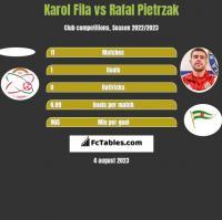 Karol Fila vs Rafał Pietrzak h2h player stats