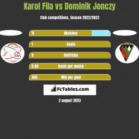 Karol Fila vs Dominik Jonczy h2h player stats