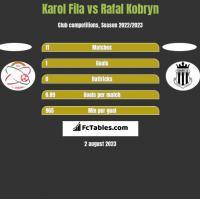 Karol Fila vs Rafal Kobryn h2h player stats