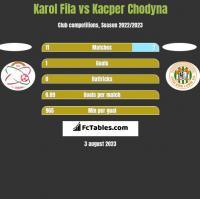 Karol Fila vs Kacper Chodyna h2h player stats