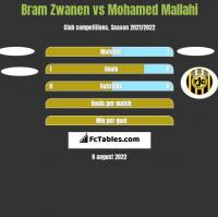 Bram Zwanen vs Mohamed Mallahi h2h player stats