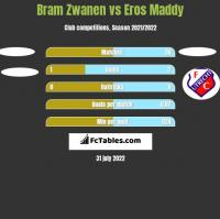 Bram Zwanen vs Eros Maddy h2h player stats