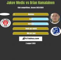 Jakov Medic vs Brian Hamalainen h2h player stats