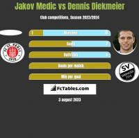 Jakov Medic vs Dennis Diekmeier h2h player stats